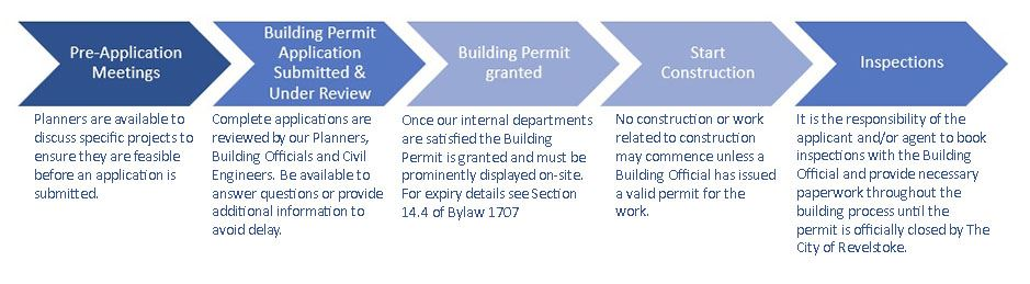 Building Permit Process1